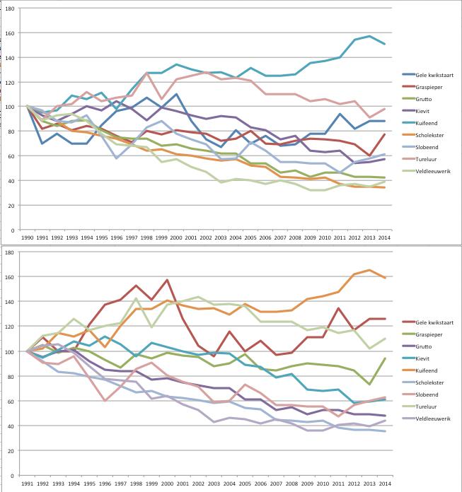De bovenste grafiek, uit het CBS-bericht, toont de ontwikkeling met als beginjaar 1990. De onderste toont het resultaat wanneer in plaats daarvan 1991 als beginjaar wordt genomen (excuses voor de andere kleuren).